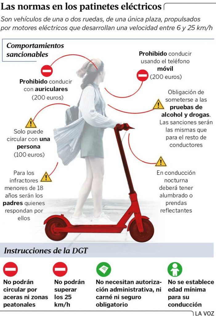 Regolamentazione degli scooter elettrici nel 2021: qual è la legislazione attuale? Cosa ci obbliga la legge quando guidiamo uno scooter? 6